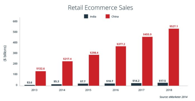 http://www.borderfree.com/global-insights/comparing-ecommerce-opportunity-in-china-and-india