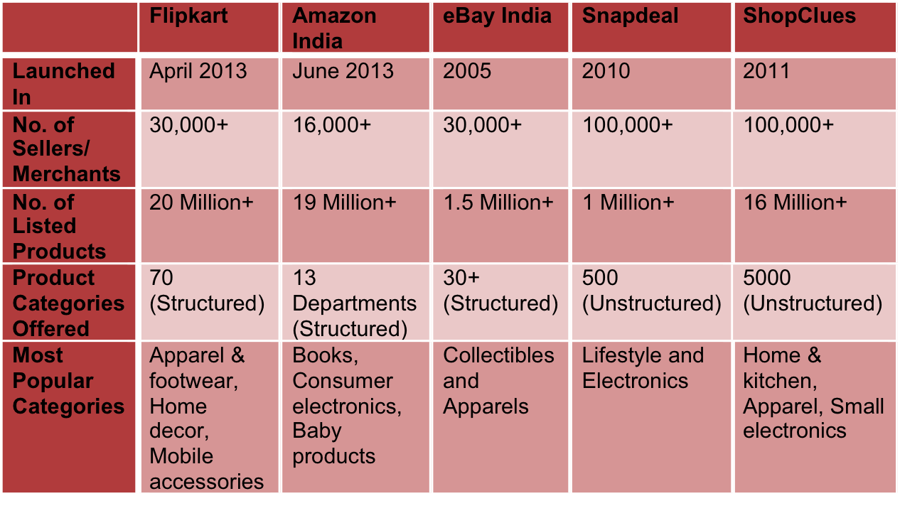 9424037beea Top 5 Online Marketplaces in India compared