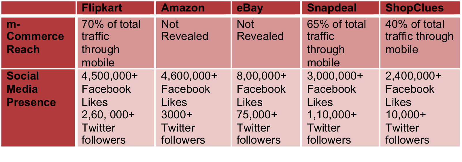 ed8ef2e2d1e Flipkart seems to be running the game when it comes to social media  presence an m-commerce. With m-commerce slated to be the future of online  retail in ...